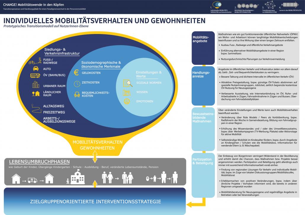 Individuelles Mobilitätsverhalten und Gewohnheiten Infografik