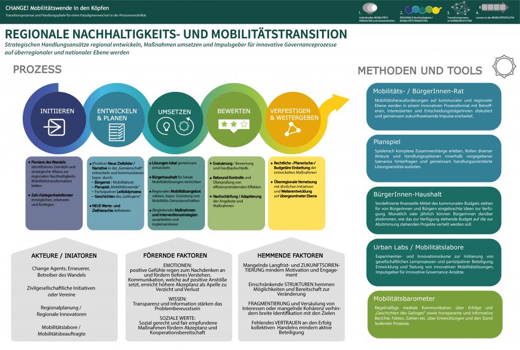 Infografik: Regionale Nachhaltigkeits- und Mobilitätstransition