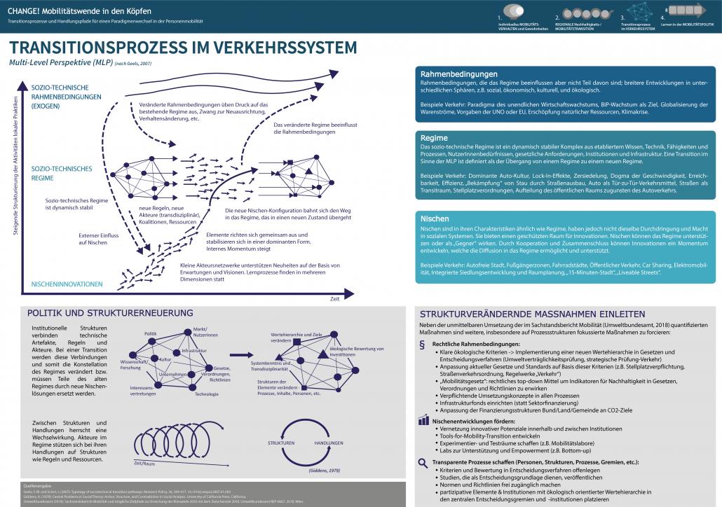 Infografik: Transitionsprozess im Verkehrssystem